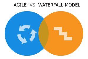 metodología en Waterfall (cascada) o Agile
