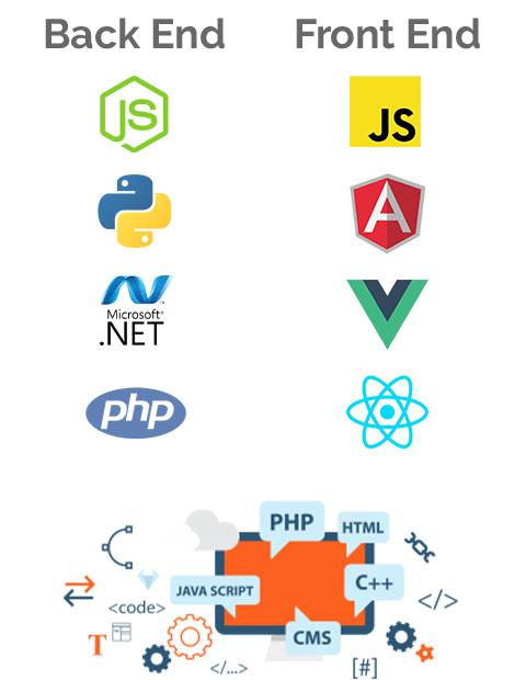 Desarrollo de software Web