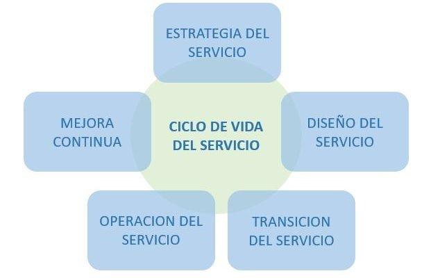 ciclo de vida de ITIL